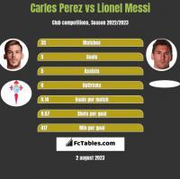 Carles Perez vs Lionel Messi h2h player stats