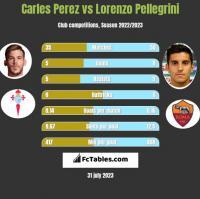Carles Perez vs Lorenzo Pellegrini h2h player stats