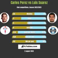 Carles Perez vs Luis Suarez h2h player stats
