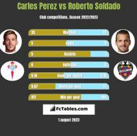 Carles Perez vs Roberto Soldado h2h player stats