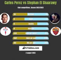 Carles Perez vs Stephan El Shaarawy h2h player stats