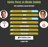 Carles Perez vs Nicolo Zaniolo h2h player stats