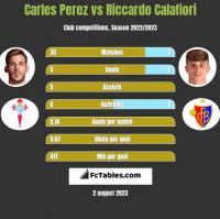 Carles Perez vs Riccardo Calafiori h2h player stats