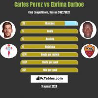 Carles Perez vs Ebrima Darboe h2h player stats