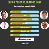 Carles Perez vs Edoardo Bove h2h player stats