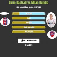 Lirim Kastrati vs Milan Rundic h2h player stats