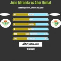 Juan Miranda vs Aitor Ruibal h2h player stats