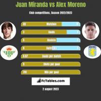 Juan Miranda vs Alex Moreno h2h player stats
