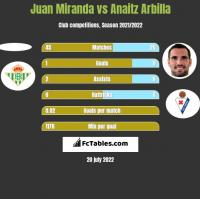Juan Miranda vs Anaitz Arbilla h2h player stats