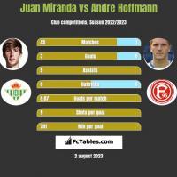 Juan Miranda vs Andre Hoffmann h2h player stats
