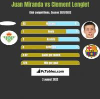 Juan Miranda vs Clement Lenglet h2h player stats