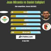 Juan Miranda vs Daniel Caligiuri h2h player stats