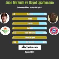 Juan Miranda vs Dayot Upamecano h2h player stats