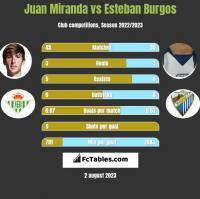 Juan Miranda vs Esteban Burgos h2h player stats