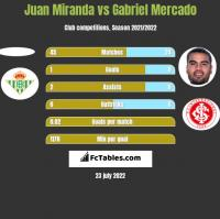 Juan Miranda vs Gabriel Mercado h2h player stats
