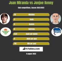 Juan Miranda vs Jonjoe Kenny h2h player stats