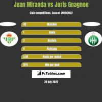 Juan Miranda vs Joris Gnagnon h2h player stats