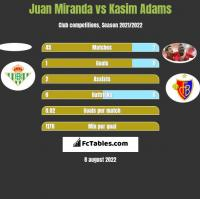 Juan Miranda vs Kasim Adams h2h player stats