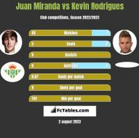 Juan Miranda vs Kevin Rodrigues h2h player stats