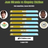 Juan Miranda vs Kingsley Ehizibue h2h player stats
