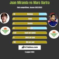 Juan Miranda vs Marc Bartra h2h player stats