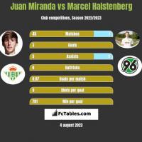 Juan Miranda vs Marcel Halstenberg h2h player stats