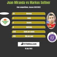Juan Miranda vs Markus Suttner h2h player stats