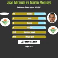 Juan Miranda vs Martin Montoya h2h player stats