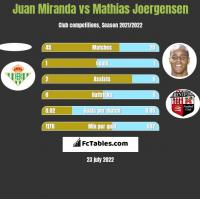 Juan Miranda vs Mathias Joergensen h2h player stats
