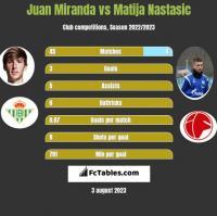 Juan Miranda vs Matija Nastasic h2h player stats
