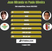 Juan Miranda vs Paulo Oliveira h2h player stats