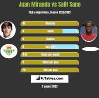 Juan Miranda vs Salif Sane h2h player stats