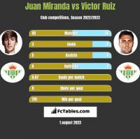 Juan Miranda vs Victor Ruiz h2h player stats