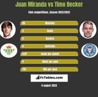Juan Miranda vs Timo Becker h2h player stats