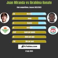 Juan Miranda vs Ibrahima Konate h2h player stats