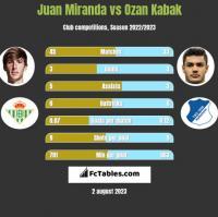 Juan Miranda vs Ozan Kabak h2h player stats