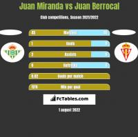 Juan Miranda vs Juan Berrocal h2h player stats