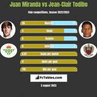 Juan Miranda vs Jean-Clair Todibo h2h player stats