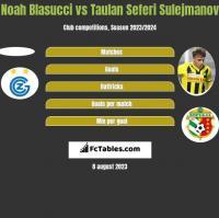 Noah Blasucci vs Taulan Seferi Sulejmanov h2h player stats