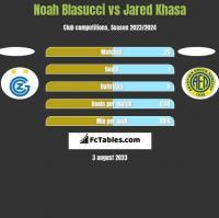 Noah Blasucci vs Jared Khasa h2h player stats