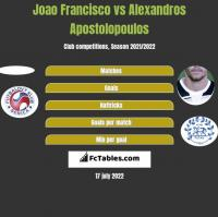 Joao Francisco vs Alexandros Apostolopoulos h2h player stats