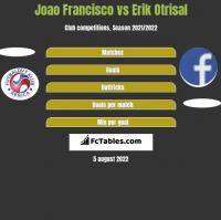 Joao Francisco vs Erik Otrisal h2h player stats