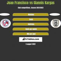 Joao Francisco vs Giannis Kargas h2h player stats