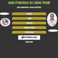Joao Francisco vs Lukas Tesak h2h player stats
