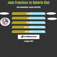 Joao Francisco vs Roberto Dias h2h player stats