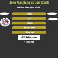 Joao Francisco vs Jan Dzurik h2h player stats