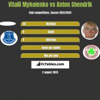 Vitalii Mykolenko vs Anton Shendrik h2h player stats