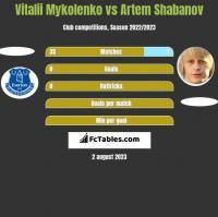 Vitalii Mykolenko vs Artem Shabanov h2h player stats