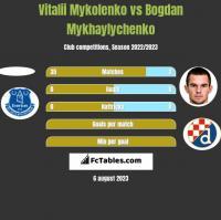 Vitalii Mykolenko vs Bogdan Mykhaylychenko h2h player stats