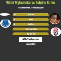 Vitalii Mykolenko vs Bohdan Butko h2h player stats